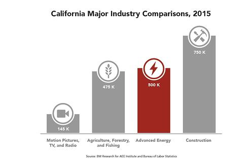 CA_Industry_Comparisons.jpg