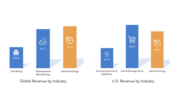 Revenue by Industry