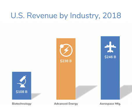 US_industry_comps