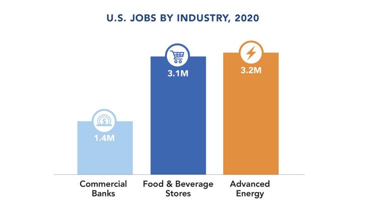 U.S. Jobs by Industry, 2021