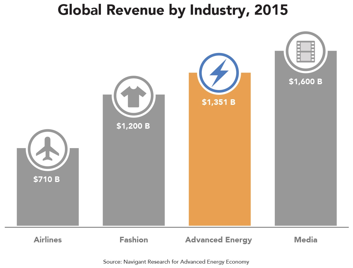 global-revenue-by-industry-2015.jpg