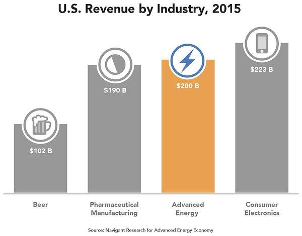 us-revenue-by-industry-2015.jpg